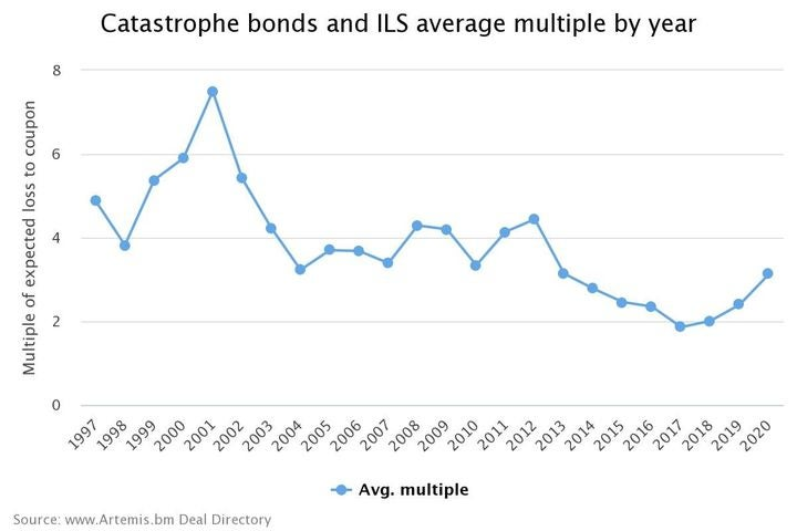 Catastrophe Bonds and ILS Average Multiple By Year