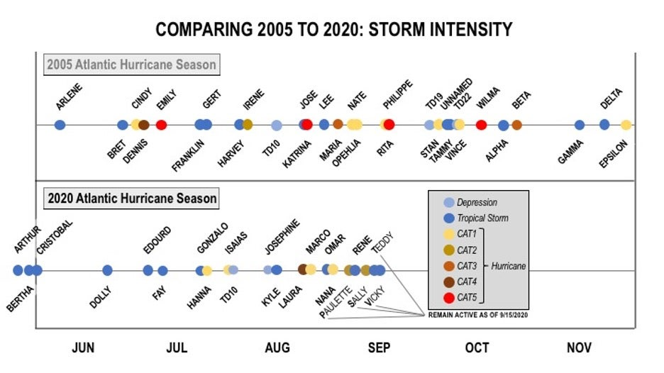 Chart comparing 2005 and 2020 Hurricane season storm intensity