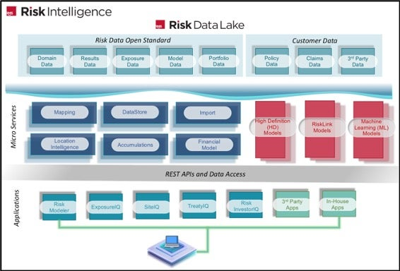 Risk Intelligence Architecture