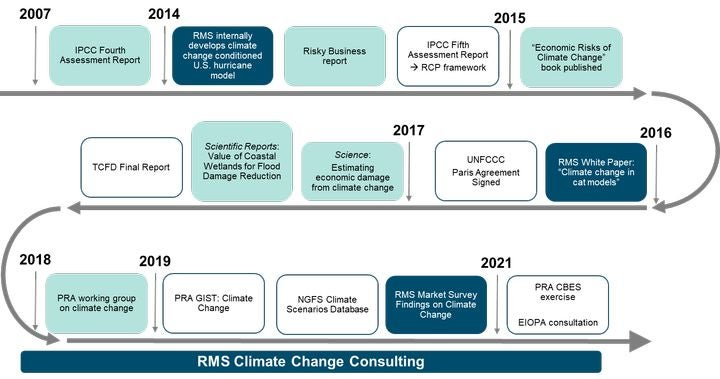 RMS climate change timeline