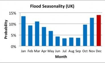 uk-flood-seasonality