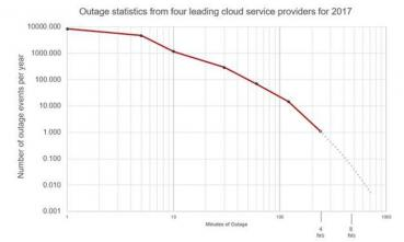 Cloud outage chart