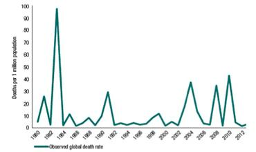 global disaster mortality chart